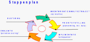 Recycle stappenplan